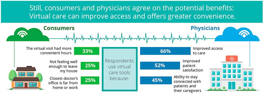 Consumers and physicians agree on benefits of virtual care