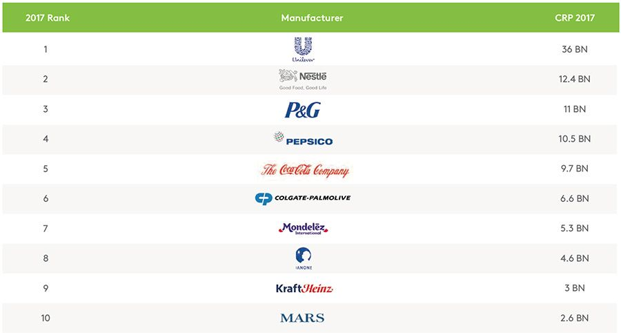 Global manufacturer ranking