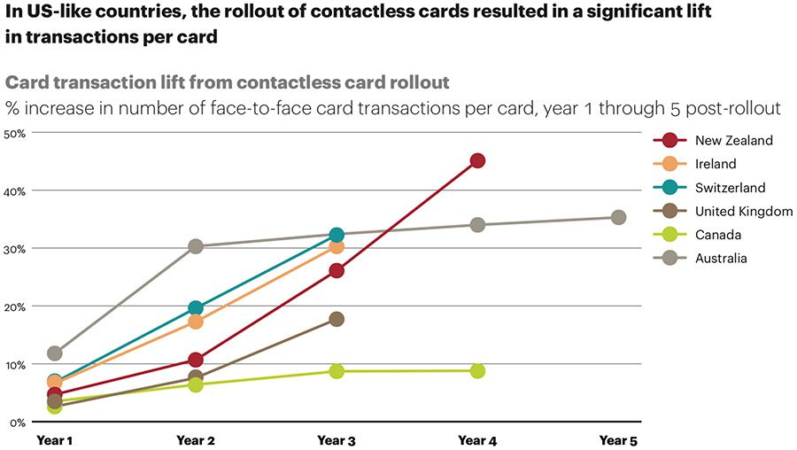 Contactless roll out in US-like countries