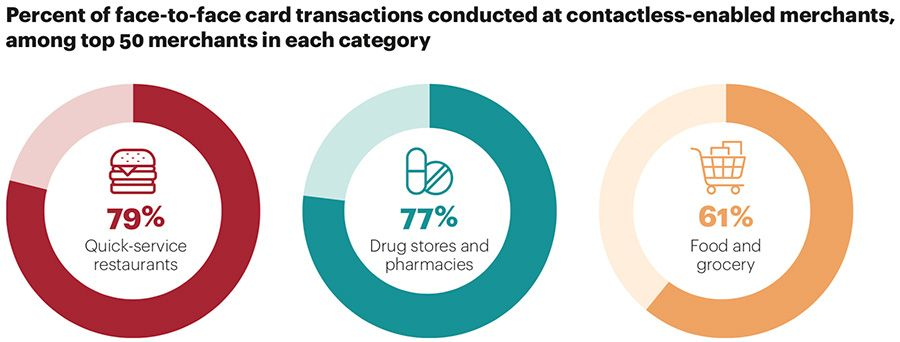 Contactless-enabled merchants in the US