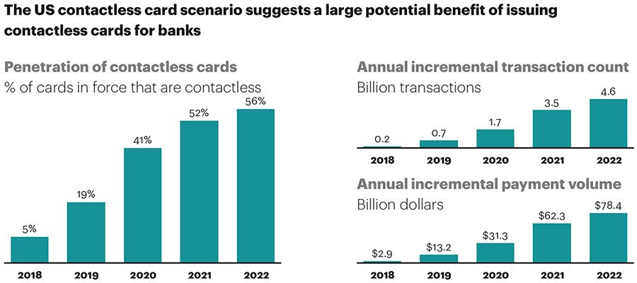 US contactless cards' future benefits