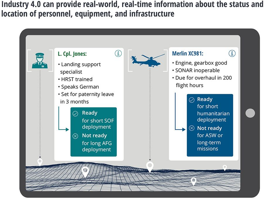 Industry 4.0 can give real-time information on personnel, equipment, and infrastructure