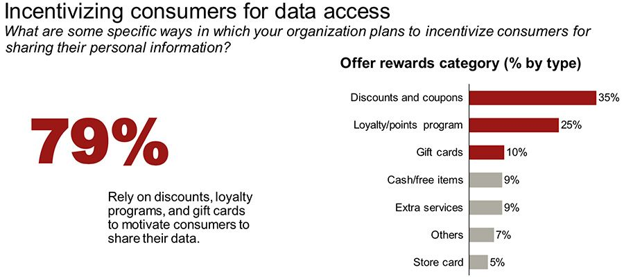 Incentivizing consumers for data access
