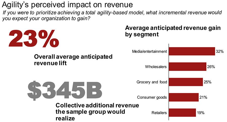 Agility's perceived impact on revenue