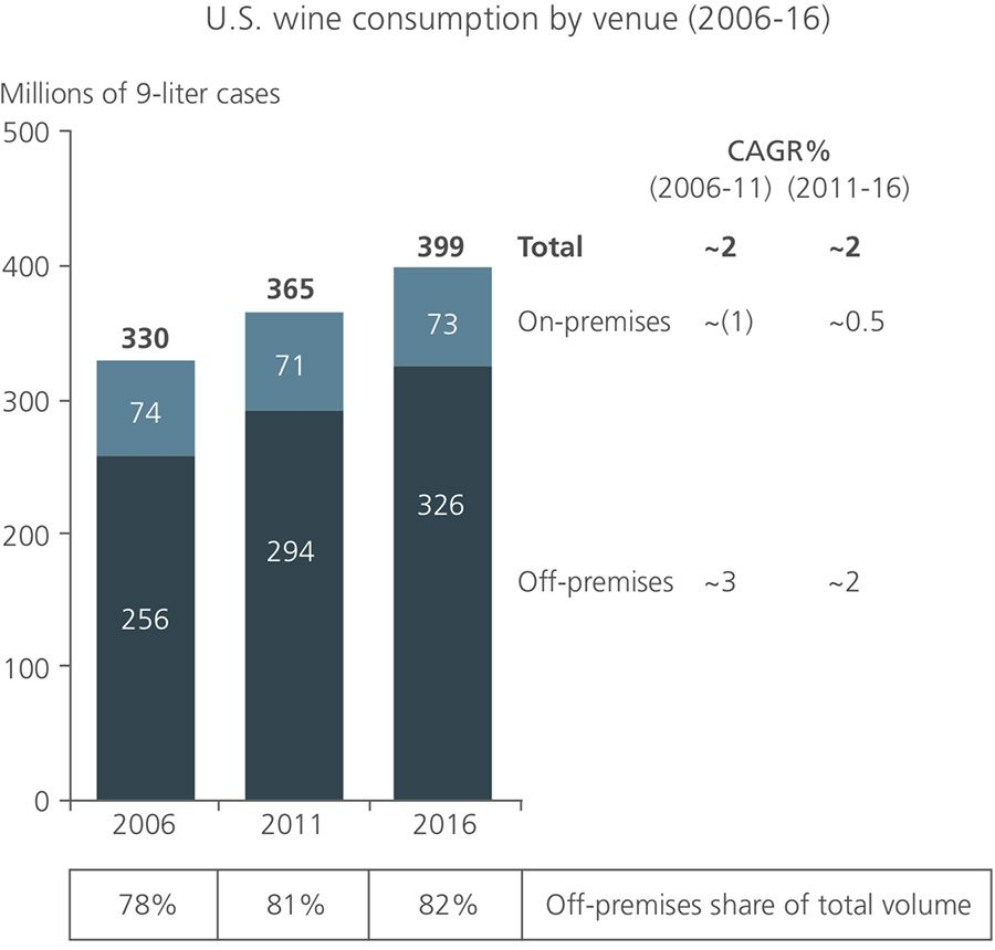 US wine consumption by venue