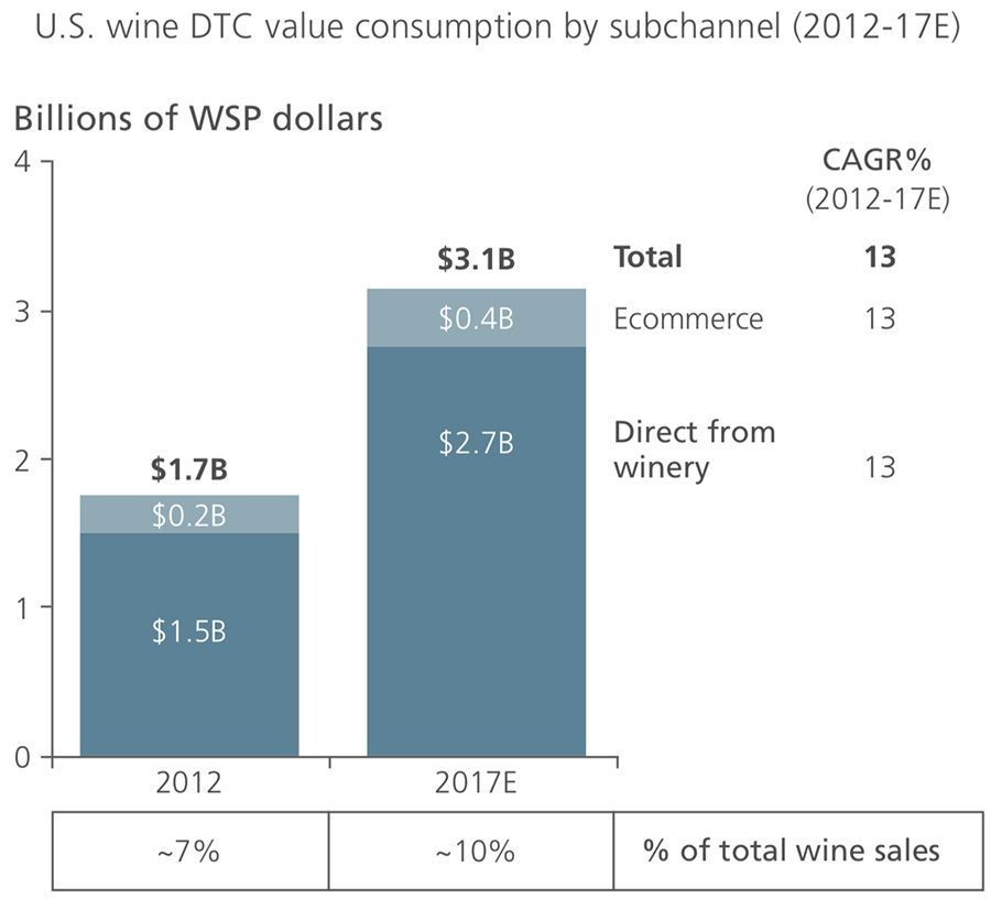 US wine DTC value consumption
