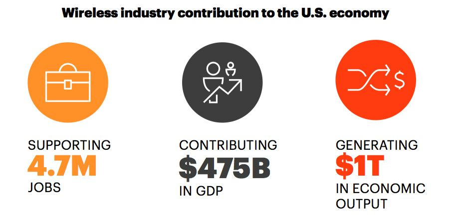 Wireless industry contribution to the US economy