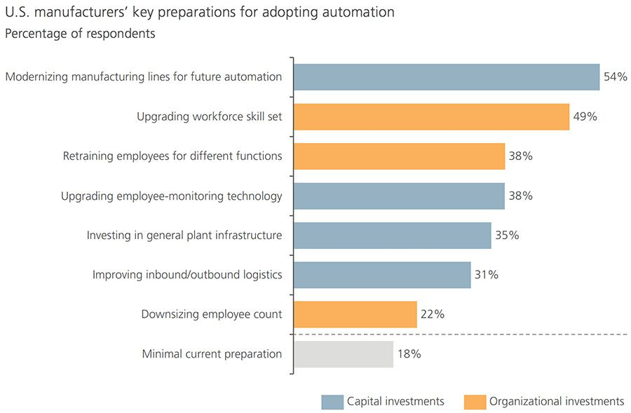 Increased automation bolsters investment in workforce