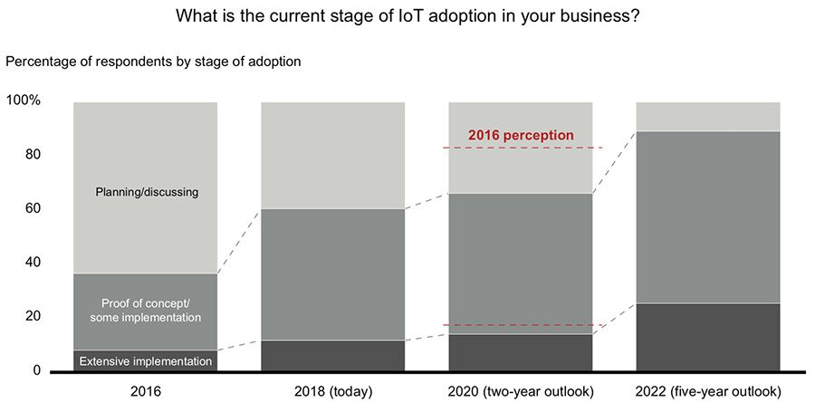 What is the current stage of IoT adoption in your business