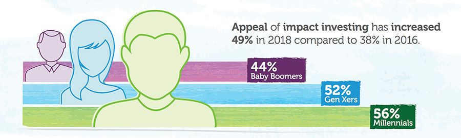 Appeal of impact investing has increased 49% in 2018 compared to 38% in 2016