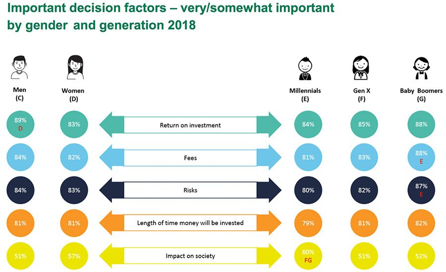 Important decision factors – very/somewhat important by gender and generation 2018