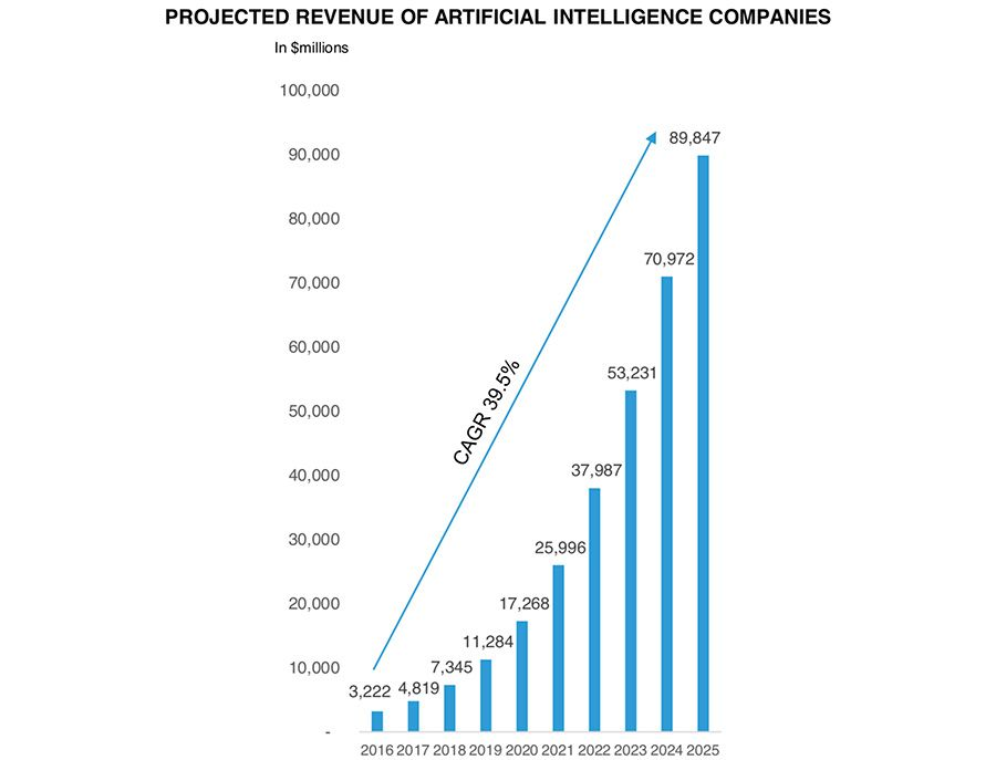Project Revenue of AI companies, globally