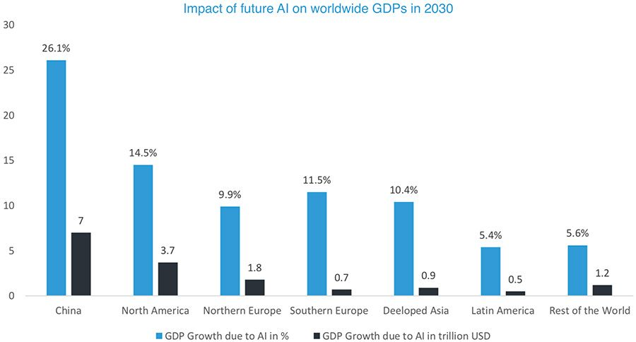 Impact of future AI on worldwide GDPs in 2030