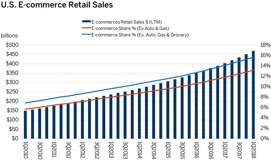 U.S. E-commerce Retail Sales Exhibit