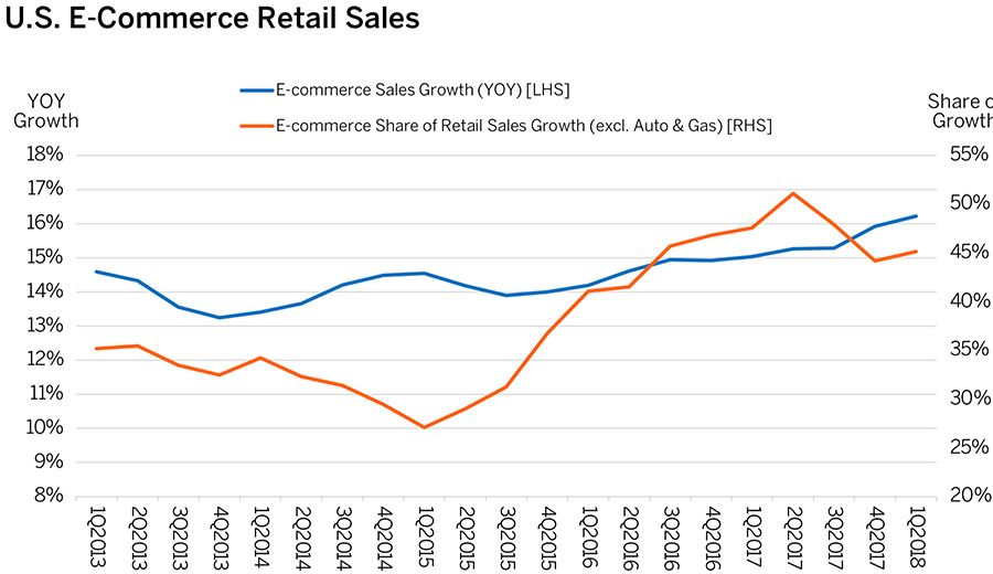 U.S. E-Commerce Retail Sales