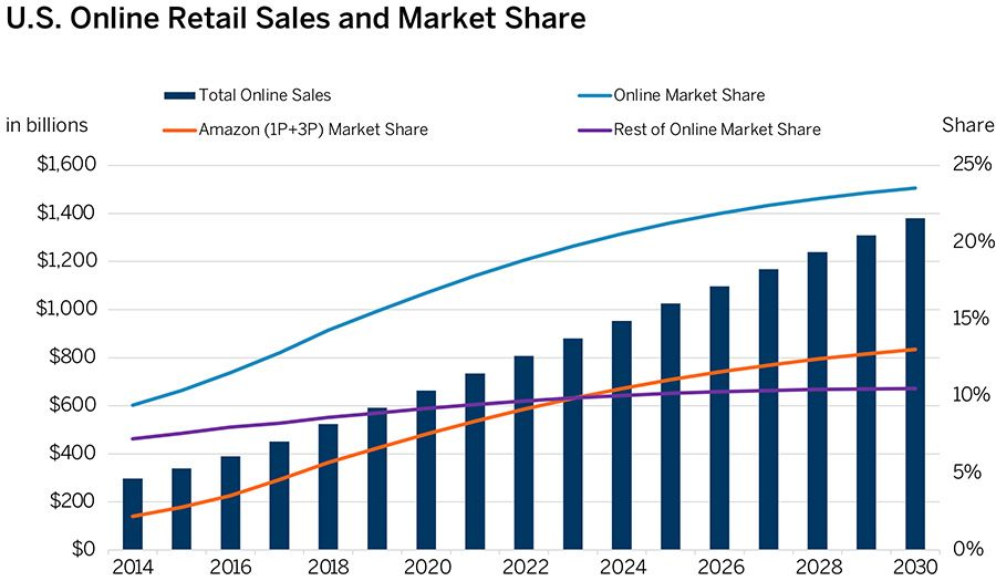 U.S. Online Retail Sales and Market Share