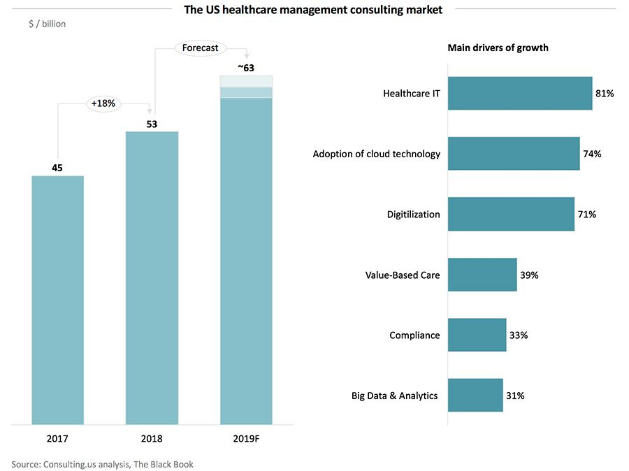 US healthcare management consulting market tops $50 billion