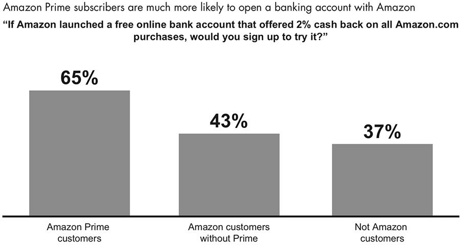 Amazon Prime subscribers are much more likely to open a banking account with Amazon