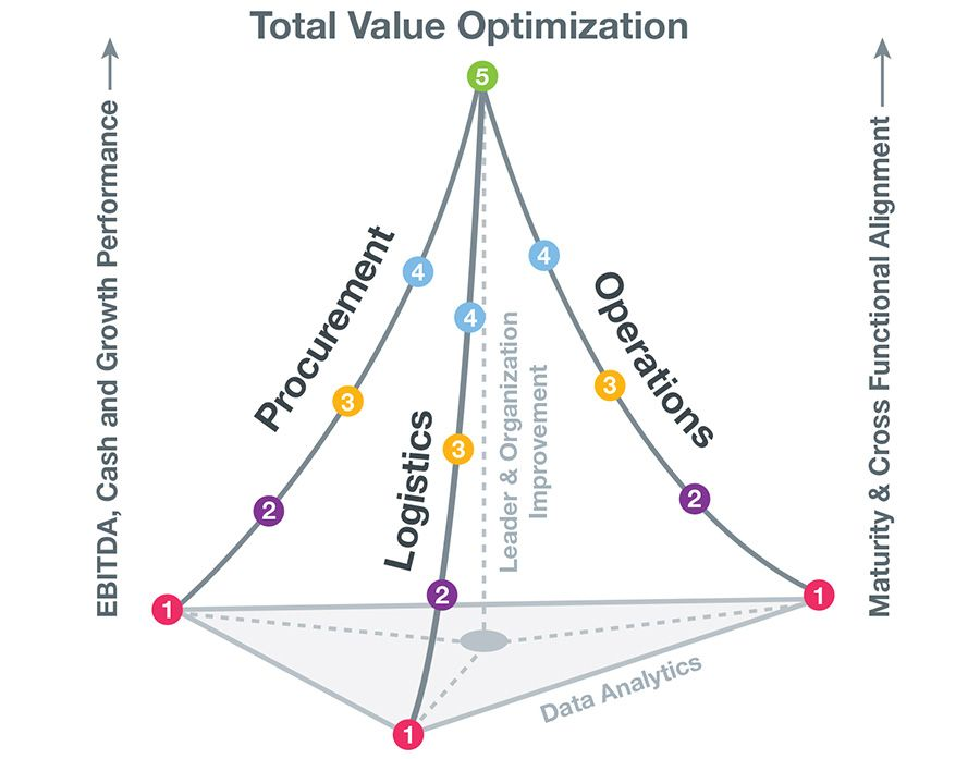 Total Value Optimization