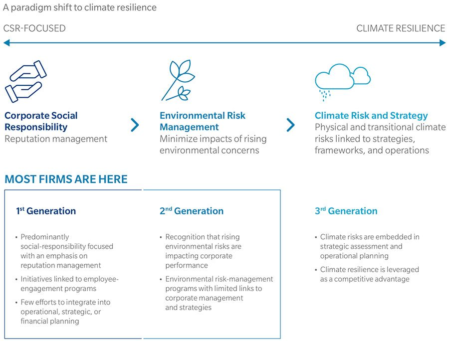 Paradigm shift to climate resilience