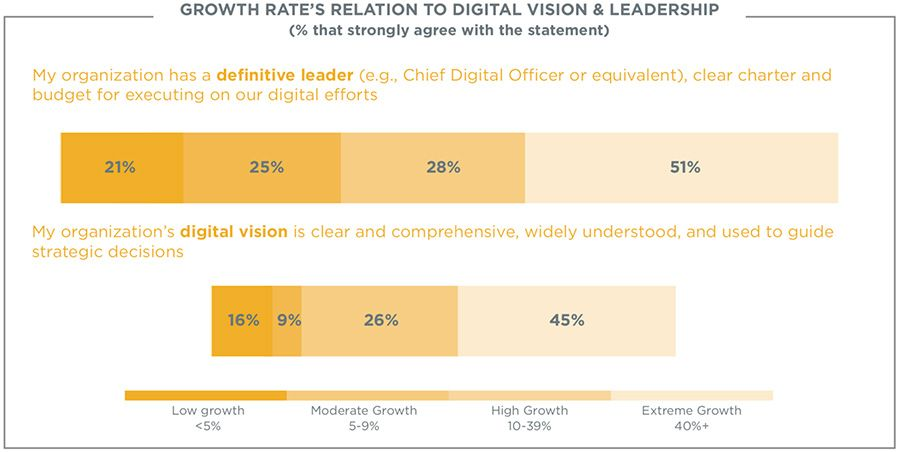 Growth rate's relation to digital vision and leadership