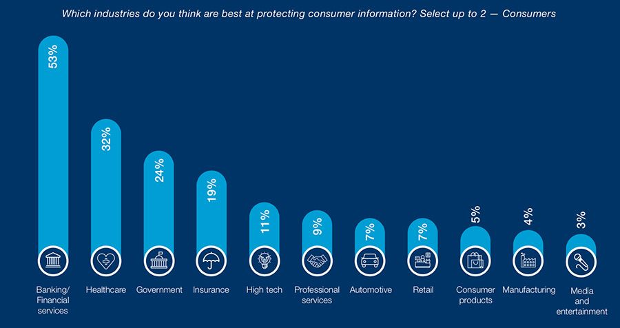Which industries do you think are best at protecting consumer information