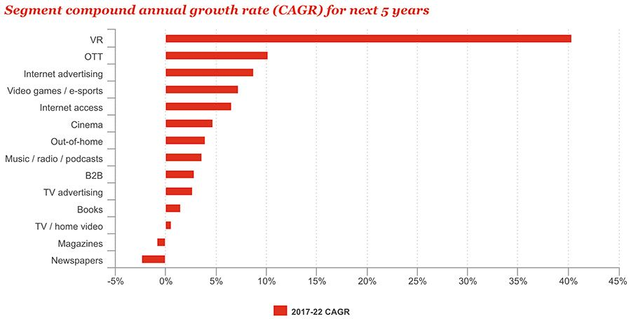 Segment compound annual growth rate