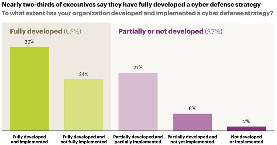 Two-thirds say they have a fully developed cyber defense plan