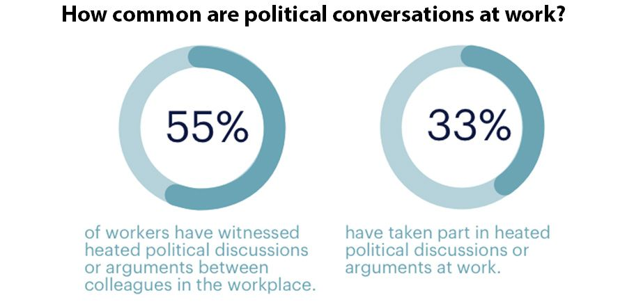 How common are political conversations at work?