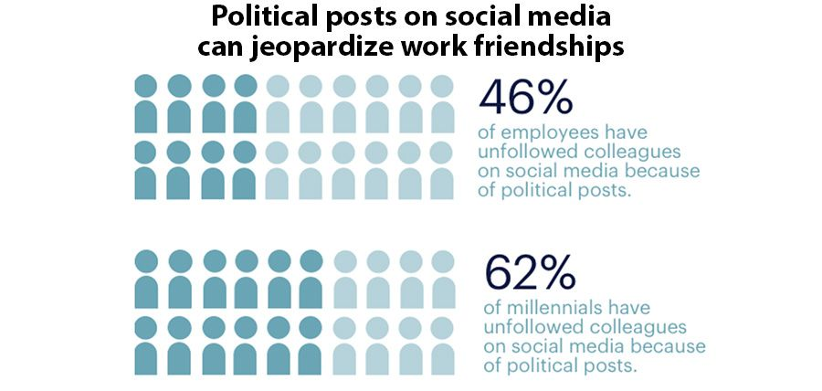 Political posts on social media can jeopardize work friendships