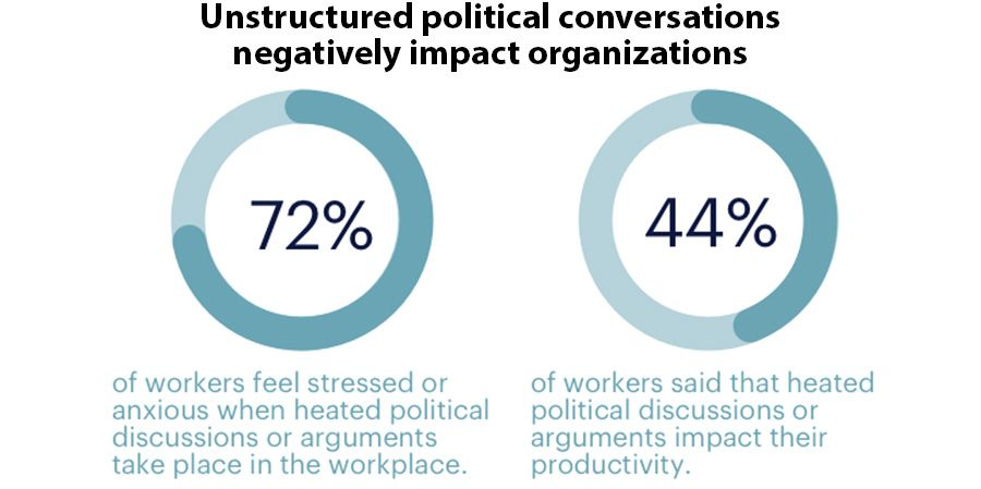 Unstructured political conversations negatively impact organizations