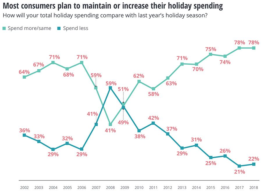 Most consumers plan to maintain or increase their holiday spending