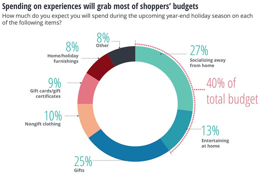 Spending on experiences will grab most of the budget