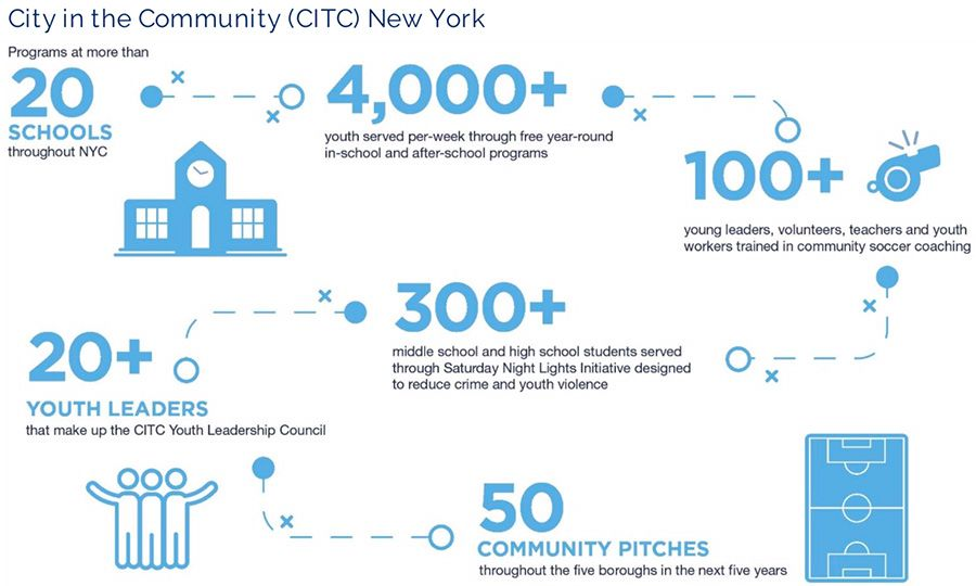 The City in the Community program