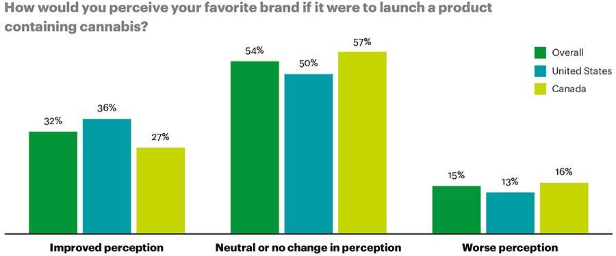 releasing a cannabis product does not worsen consumer perception