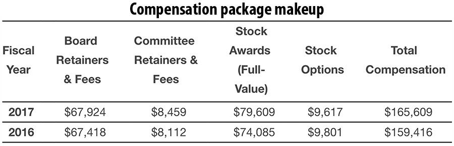 Compensation package makeup