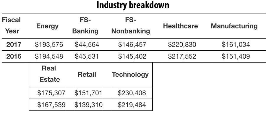 Industry breakdown