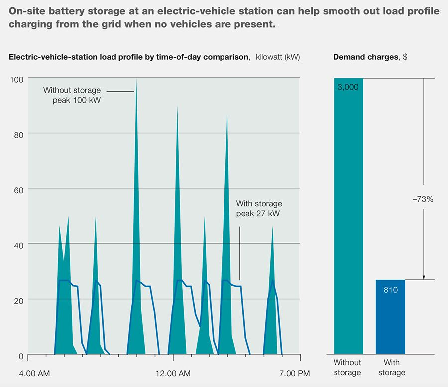 Global energy storage battery capacity by primary use