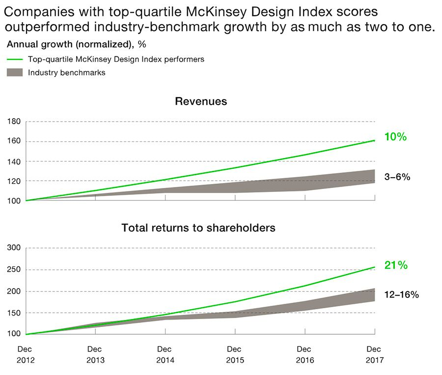 Top quartile MDI firms see better revenues and shareholder returns