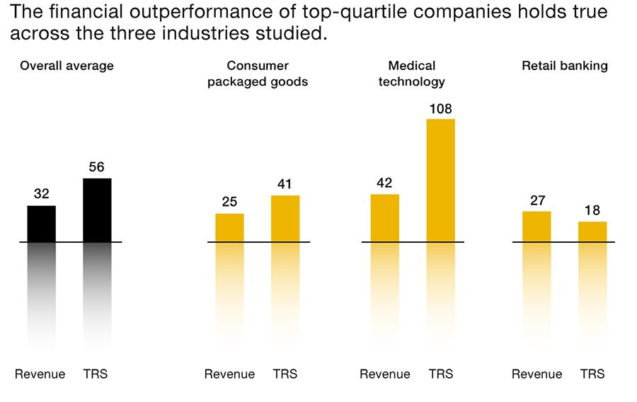Financial outperformance of top quartile across industries
