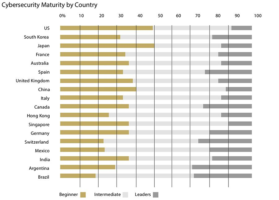 Cybersecurity Maturity by Country