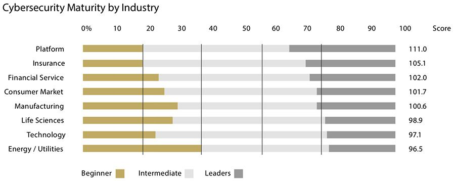 Cybersecurity Maturity by Industry
