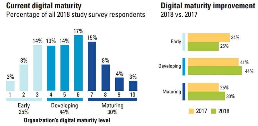 Digital maturity study Deloitte and MIT
