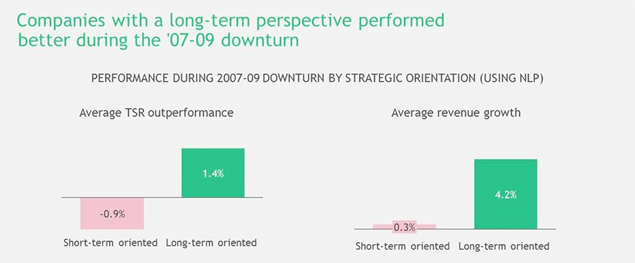 Long term perspective and outperformance