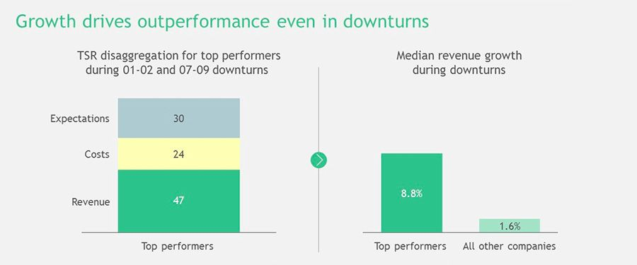 Growth drives outperformance in downturns
