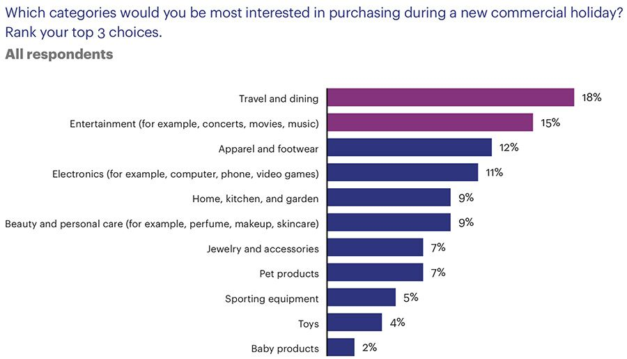 Which categories would you be most interested in purchasing during a new commercial holiday?