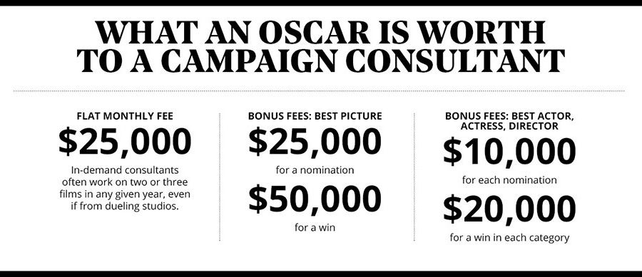 What an Oscar is worth to a consultant, THR-made