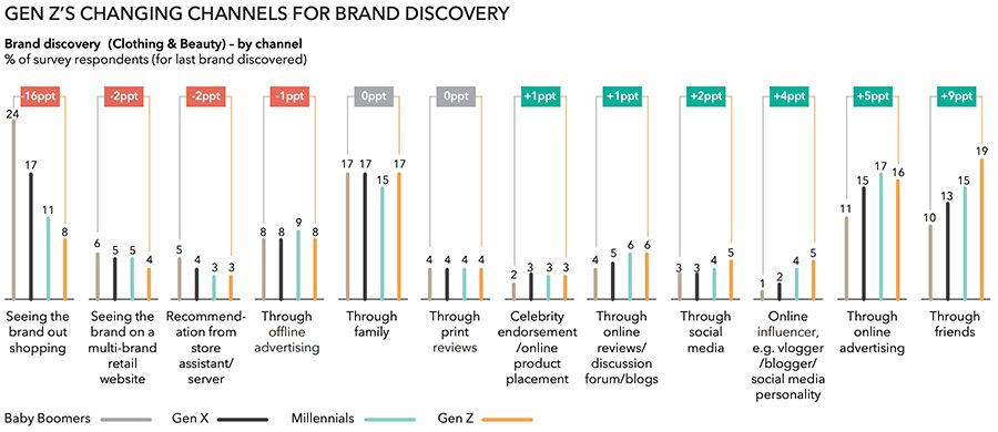 Gen Z's changing channels for brand discovery