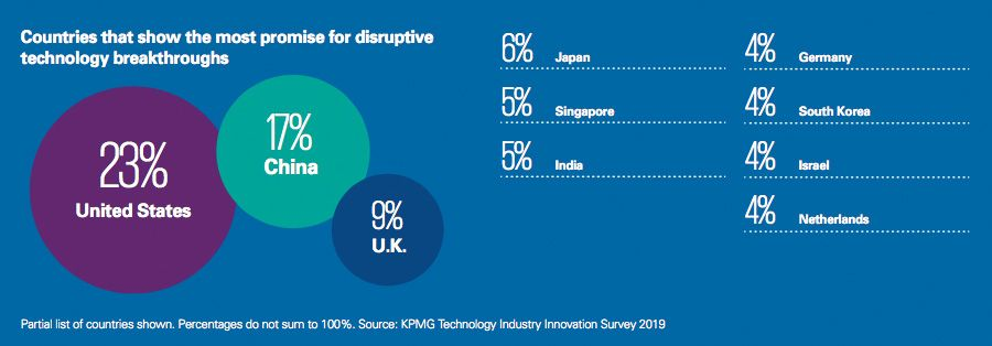 Countries that show the most promise for disruptive technology breakthroughs