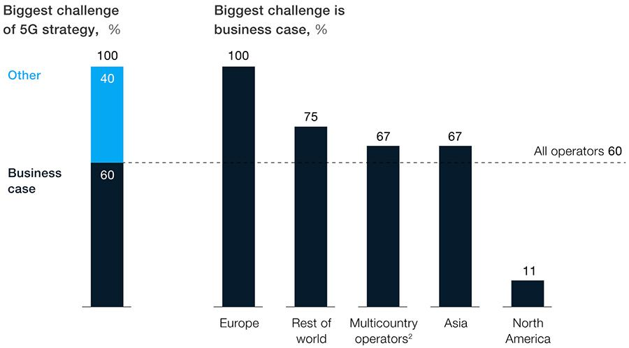The 5G business case challenge